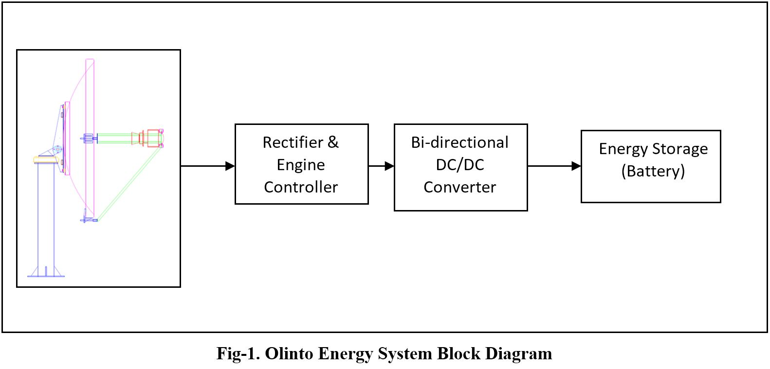 Olinto Energy System With Dual Axis Active Chronological Traker Off Heat Engine Block Diagram A Suitable Control Is Developed Such That There Stable Operation Of Generation And Storage Figure 1 Shows The